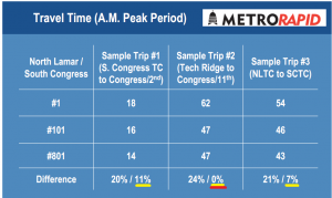 From 2011 MetroRapid presentation by Capital Metro
