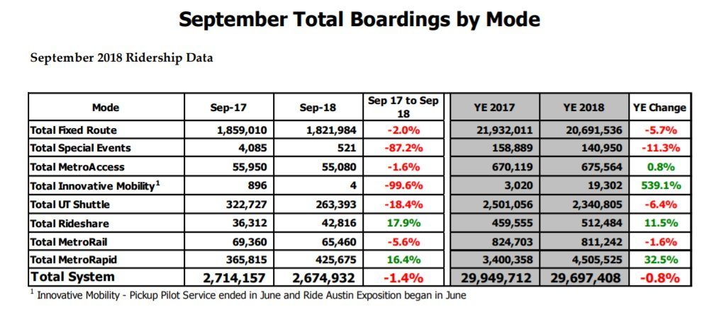 september ridership table